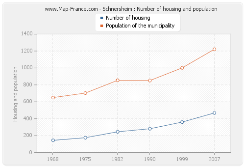 Schnersheim : Number of housing and population