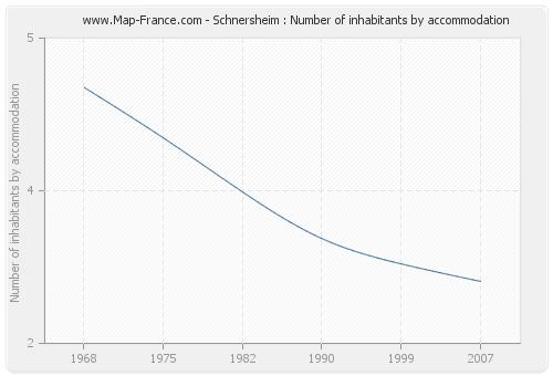 Schnersheim : Number of inhabitants by accommodation