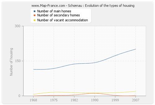 Schœnau : Evolution of the types of housing