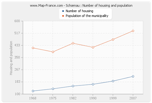 Schœnau : Number of housing and population
