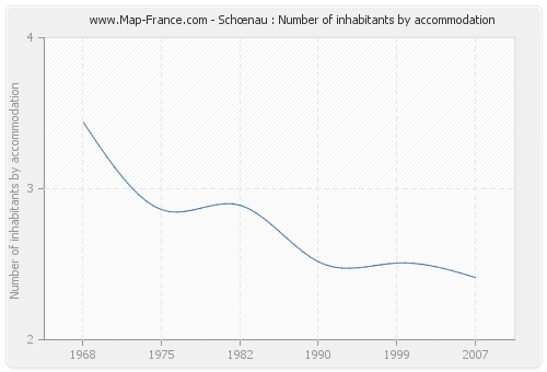 Schœnau : Number of inhabitants by accommodation