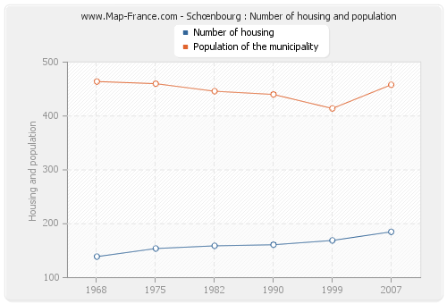 Schœnbourg : Number of housing and population