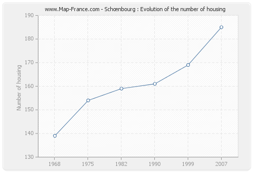 Schœnbourg : Evolution of the number of housing