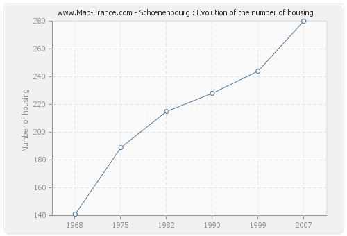 Schœnenbourg : Evolution of the number of housing