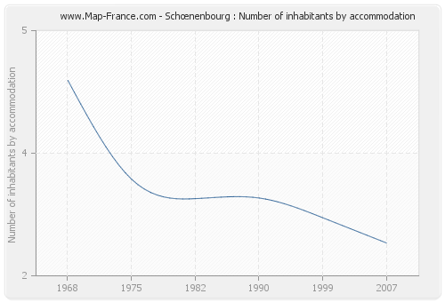 Schœnenbourg : Number of inhabitants by accommodation