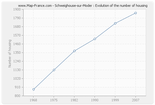 Schweighouse-sur-Moder : Evolution of the number of housing