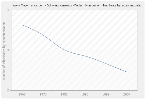 Schweighouse-sur-Moder : Number of inhabitants by accommodation