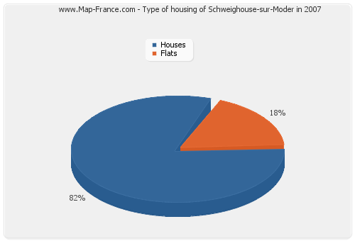 Type of housing of Schweighouse-sur-Moder in 2007