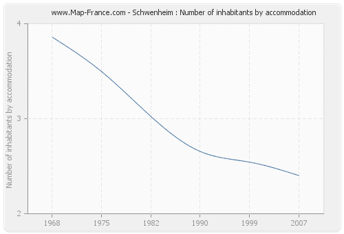 Schwenheim : Number of inhabitants by accommodation