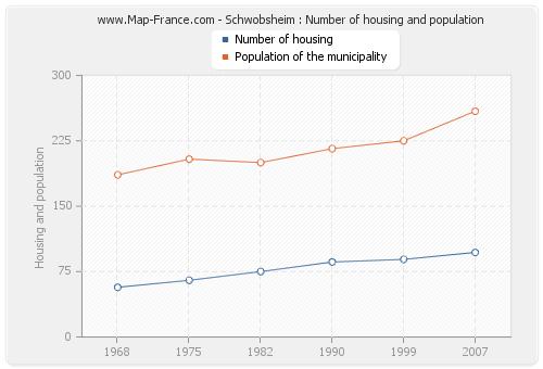 Schwobsheim : Number of housing and population
