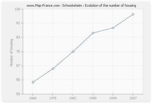 Schwobsheim : Evolution of the number of housing
