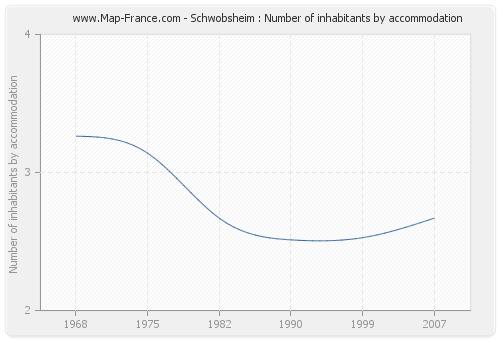 Schwobsheim : Number of inhabitants by accommodation