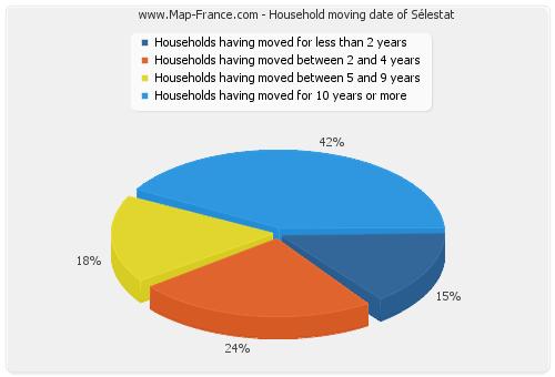 Household moving date of Sélestat