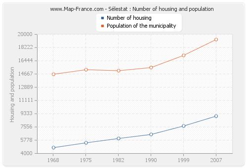 Sélestat : Number of housing and population