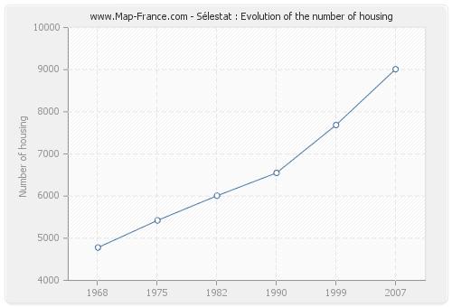 Sélestat : Evolution of the number of housing