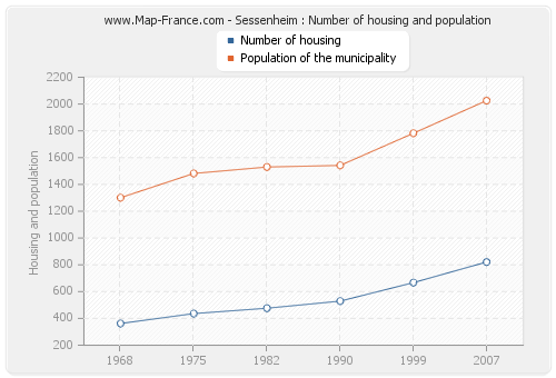 Sessenheim : Number of housing and population