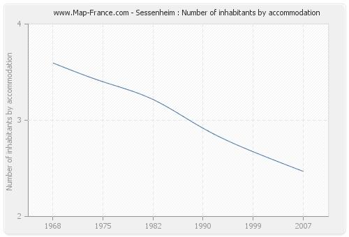 Sessenheim : Number of inhabitants by accommodation