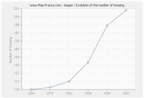 Siegen : Evolution of the number of housing
