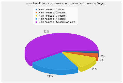 Number of rooms of main homes of Siegen