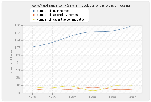 Siewiller : Evolution of the types of housing