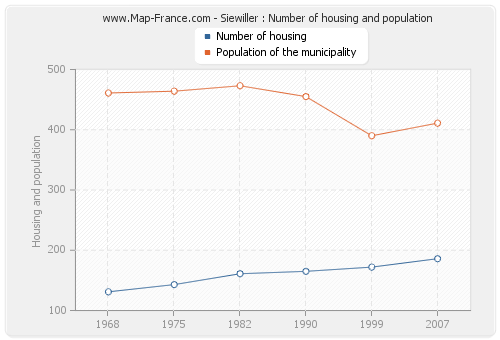 Siewiller : Number of housing and population