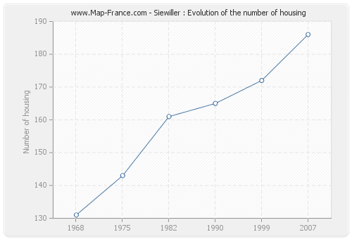 Siewiller : Evolution of the number of housing