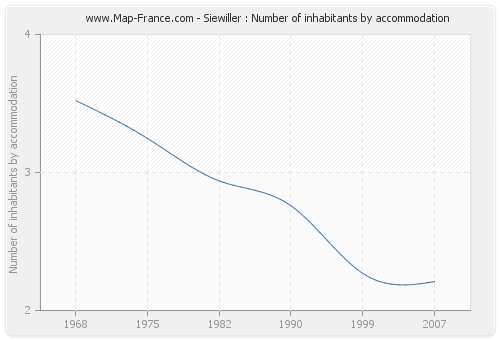 Siewiller : Number of inhabitants by accommodation