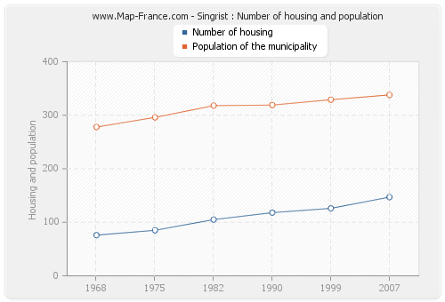 Singrist : Number of housing and population