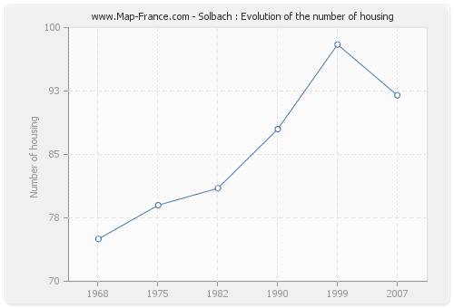 Solbach : Evolution of the number of housing