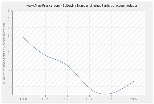 Solbach : Number of inhabitants by accommodation