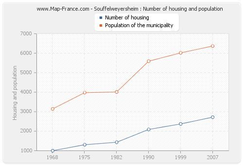 Souffelweyersheim : Number of housing and population