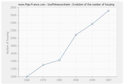 Souffelweyersheim : Evolution of the number of housing
