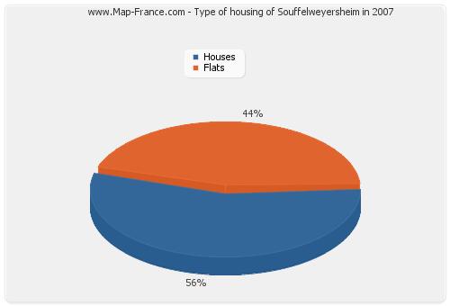 Type of housing of Souffelweyersheim in 2007