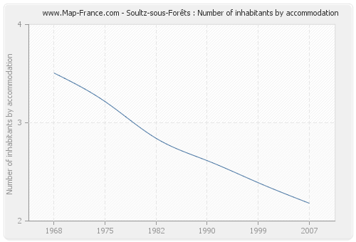Soultz-sous-Forêts : Number of inhabitants by accommodation