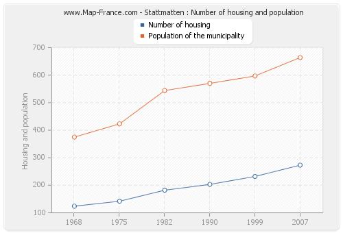 Stattmatten : Number of housing and population