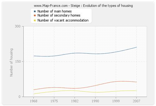 Steige : Evolution of the types of housing