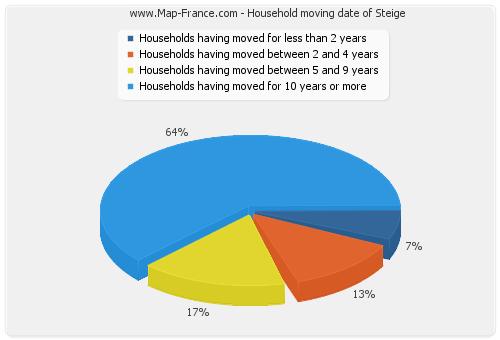 Household moving date of Steige