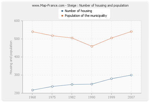 Steige : Number of housing and population