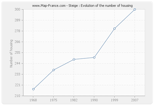 Steige : Evolution of the number of housing