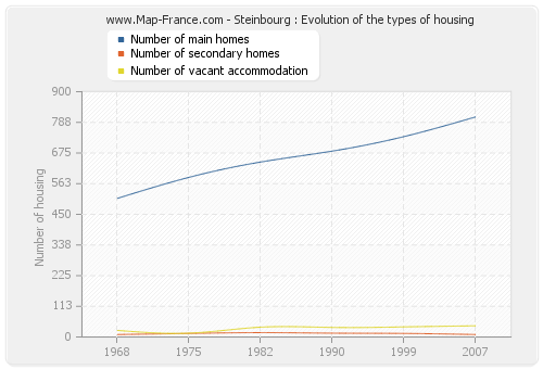 Steinbourg : Evolution of the types of housing