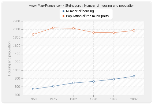 Steinbourg : Number of housing and population