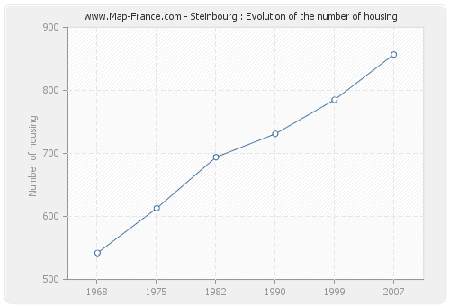 Steinbourg : Evolution of the number of housing