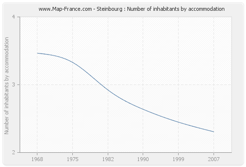 Steinbourg : Number of inhabitants by accommodation
