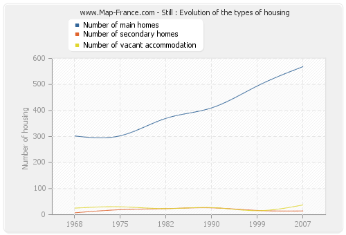 Still : Evolution of the types of housing