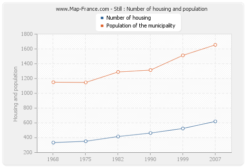 Still : Number of housing and population