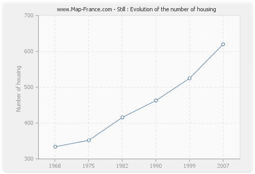 Still : Evolution of the number of housing