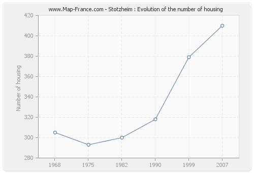 Stotzheim : Evolution of the number of housing