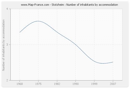 Stotzheim : Number of inhabitants by accommodation