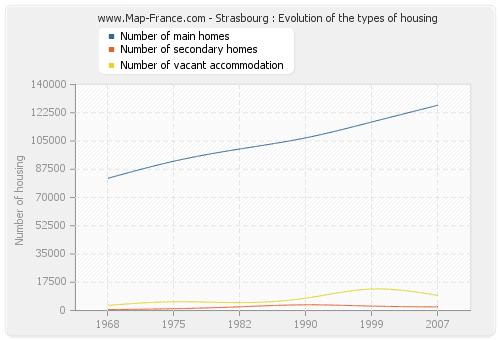 Strasbourg : Evolution of the types of housing