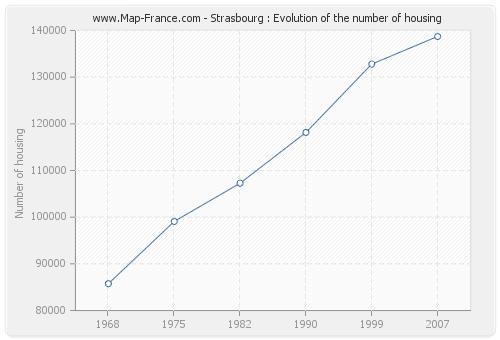 Strasbourg : Evolution of the number of housing